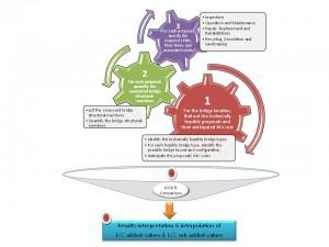 LCCA Process