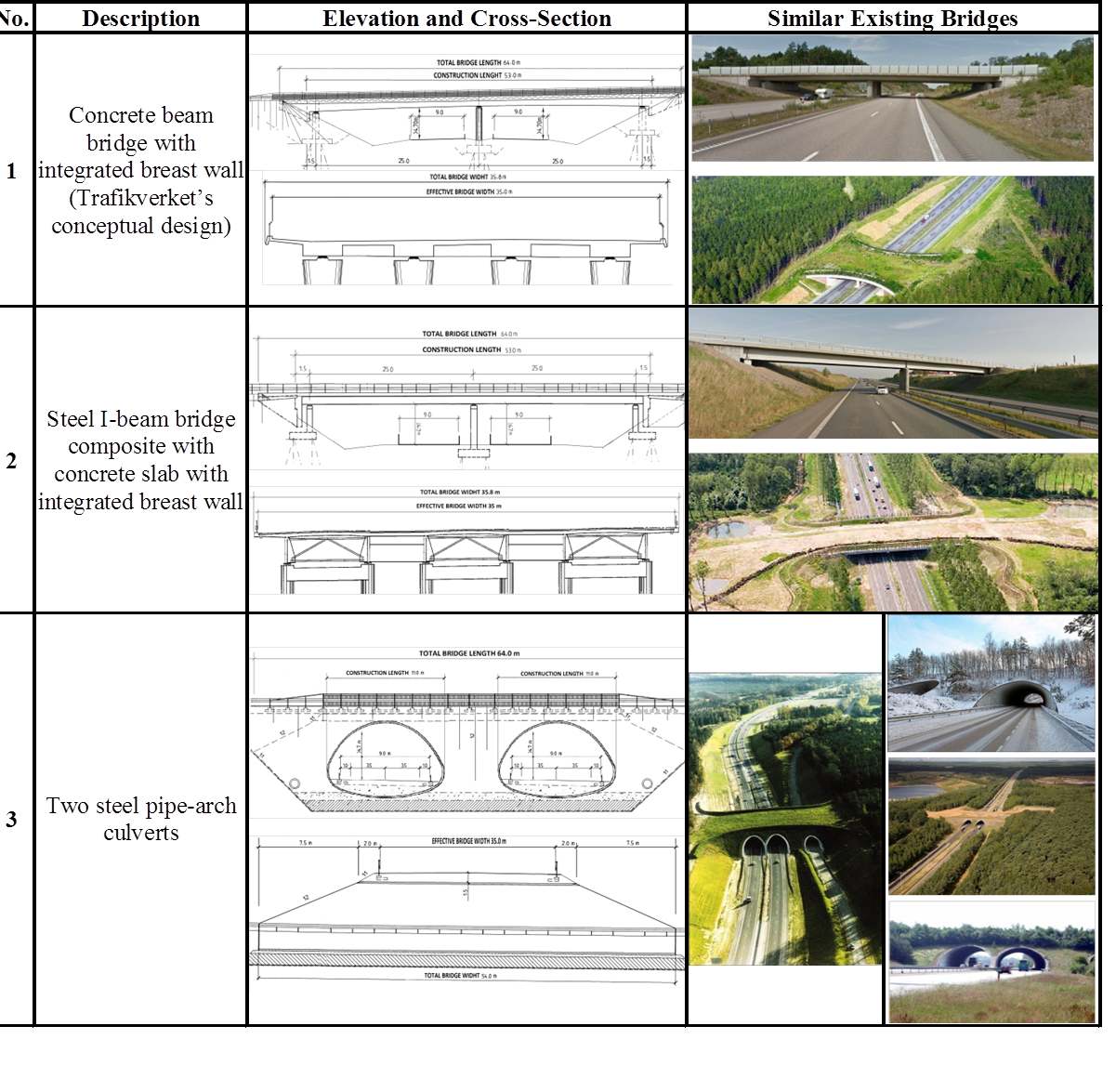 1 Figure 1. Technically feasible proposals and their outlines