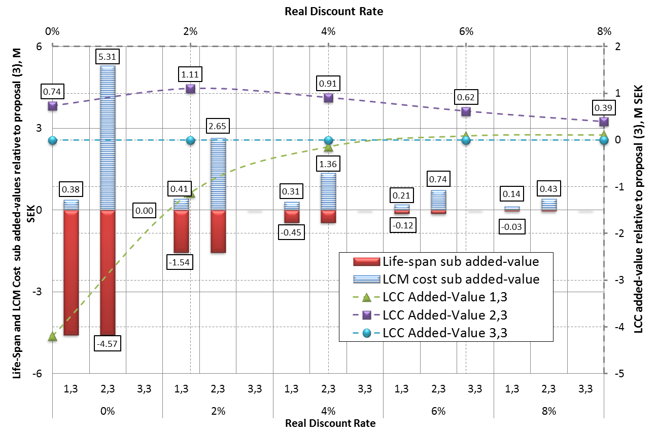 3 Figure 3. The proposals' LCC added-values relative to Proposal 3 at indicated real discount rates and their lifespans, and LCM cost added-values contributions at these rates