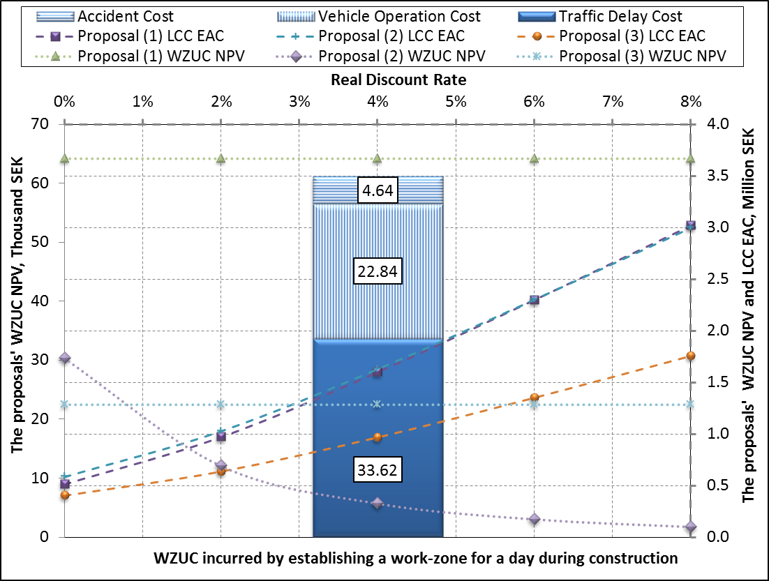 4 Figure 4. The anticipated NPV of the proposals' WZUC and total EAC at indicated real discount rates and the WZUC caused by a one-day traffic disturbance during their construction