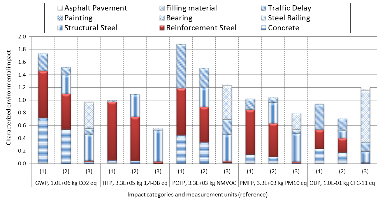 5 Figure 5. Proportional contributions of indicated components for each proposed bridge design to their total environmental impact in the indicated categories